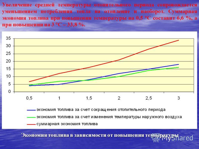 Экономия топлива в зависимости от повышения температуры Увеличение средней температуры отопительного периода сопровождается уменьшением потребления тепла на отопление и наоборот. Суммарная экономия топлива при повышении температуры на 0,5 °С составит