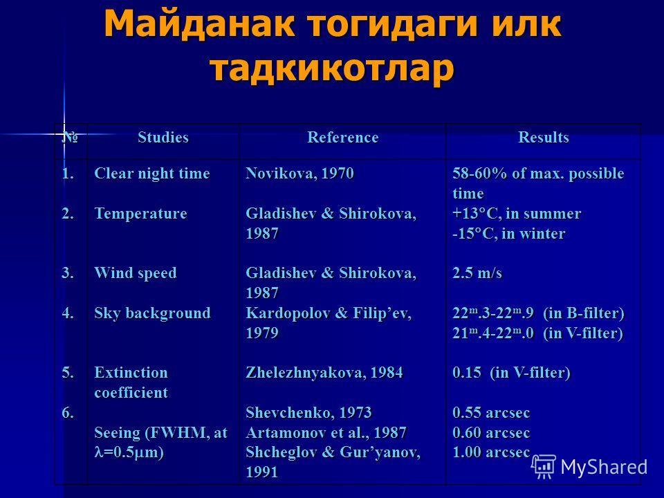 Майданак тогидаги илк тадкикотлар StudiesReferenceResults 1.2.3.4.5.6. Clear night time Temperature Wind speed Sky background Extinction coefficient Seeing (FWHM, at =0.5 m) Novikova, 1970 Gladishev & Shirokova, 1987 Kardopolov & Filipev, 1979 Zhelez