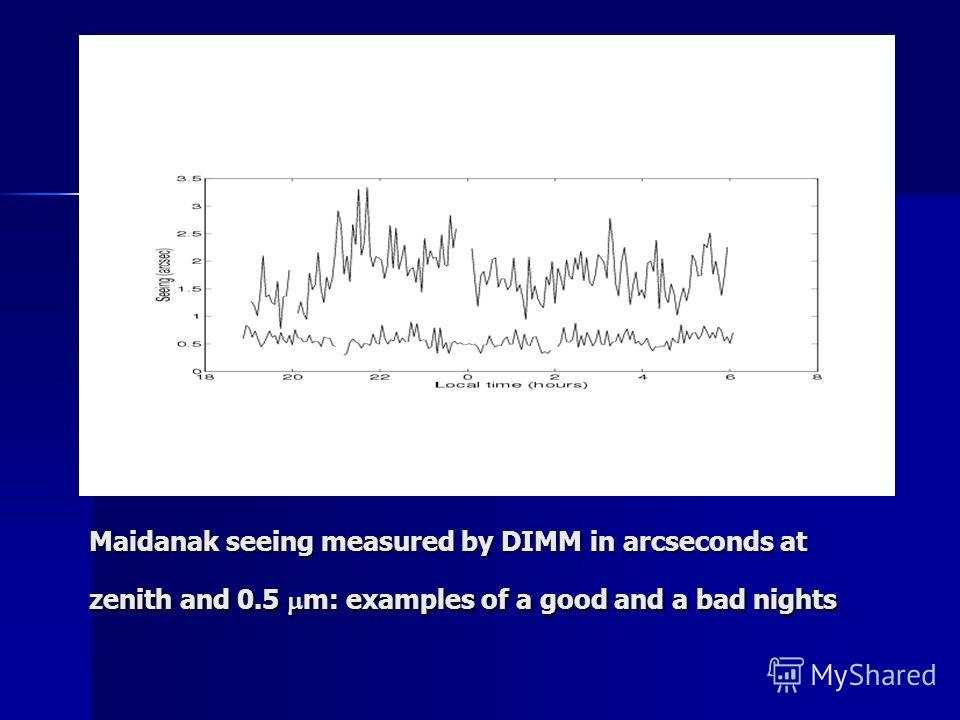 Maidanak seeing measured by DIMM in arcseconds at zenith and 0.5 m: examples of a good and a bad nights