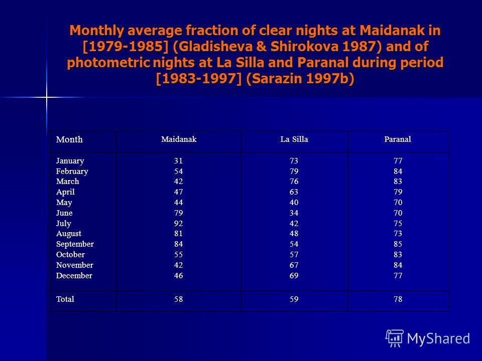 Monthly average fraction of clear nights at Maidanak in [1979-1985] (Gladisheva & Shirokova 1987) and of photometric nights at La Silla and Paranal during period [1983-1997] (Sarazin 1997b) Month MaidanakLa SillaParanal January February March April M