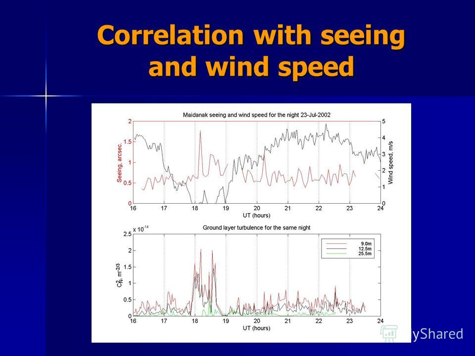 Correlation with seeing and wind speed