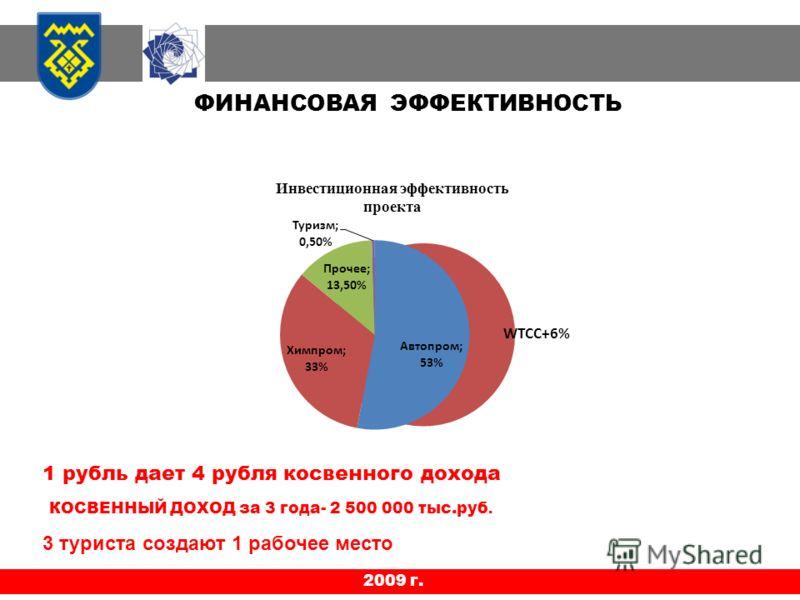 2009 г. ФИНАНСОВАЯ ЭФФЕКТИВНОСТЬ Инвестиционная эффективность проекта КОСВЕННЫЙ ДОХОД за 3 года- 2 500 000 тыс.руб. 1 рубль дает 4 рубля косвенного дохода 3 туриста создают 1 рабочее место