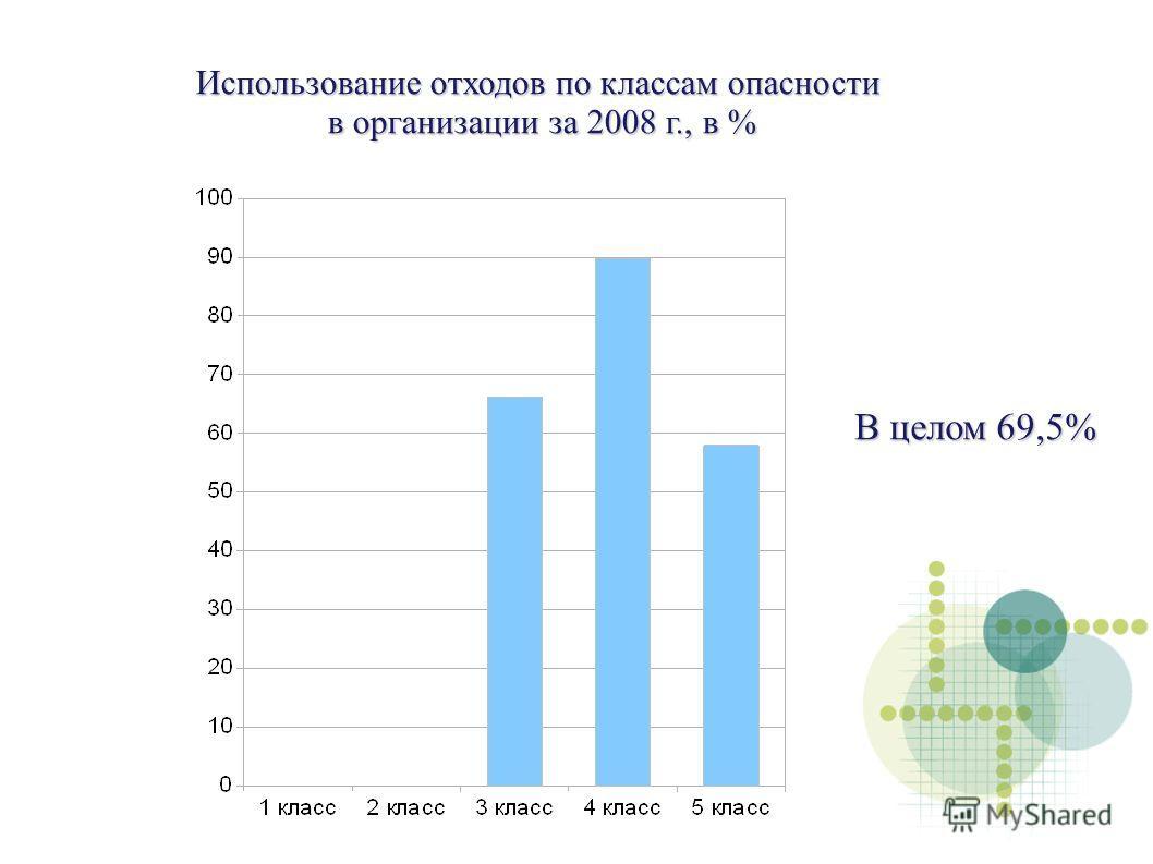Использование отходов по классам опасности в организации за 2008 г., в % В целом 69,5%