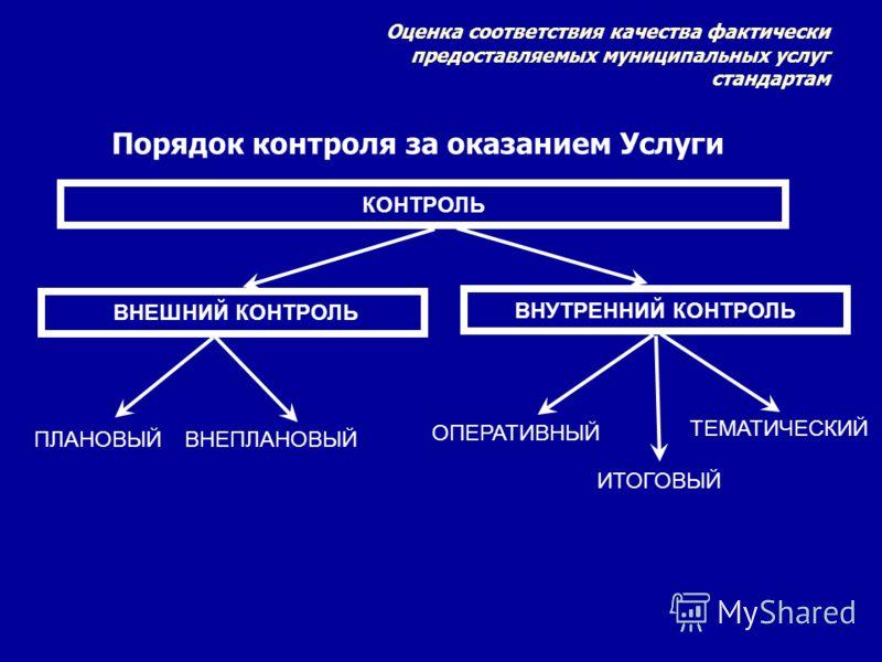 Порядок контроля за оказанием Услуги КОНТРОЛЬ ВНЕШНИЙ КОНТРОЛЬ ВНУТРЕННИЙ КОНТРОЛЬ ПЛАНОВЫЙ ВНЕПЛАНОВЫЙ ОПЕРАТИВНЫЙ ИТОГОВЫЙ ТЕМАТИЧЕСКИЙ