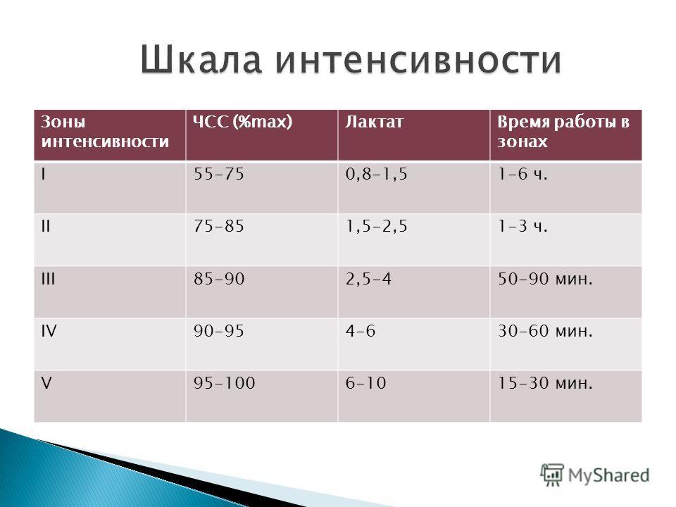 Зоны интенсивности ЧСС (%max)ЛактатВремя работы в зонах I55-750,8-1,51-6 ч. II75-851,5-2,51-3 ч. III85-902,5-450-90 мин. IV90-954-630-60 мин. V95-1006-1015-30 мин.
