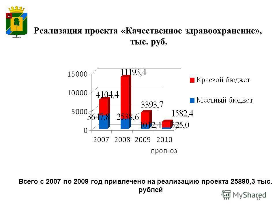 13 Всего с 2007 по 2009 год привлечено на реализацию проекта 25890,3 тыс. рублей Реализация проекта «Качественное здравоохранение», тыс. руб.