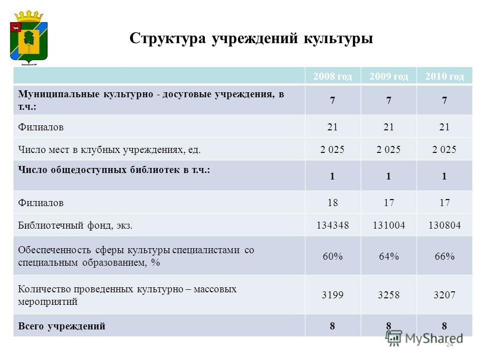 2008 год2009 год2010 год Муниципальные культурно - досуговые учреждения, в т.ч.: 777 Филиалов21 Число мест в клубных учреждениях, ед.2 025 Число общедоступных библиотек в т.ч.: 111 Филиалов1817 Библиотечный фонд, экз.134348131004130804 Обеспеченность