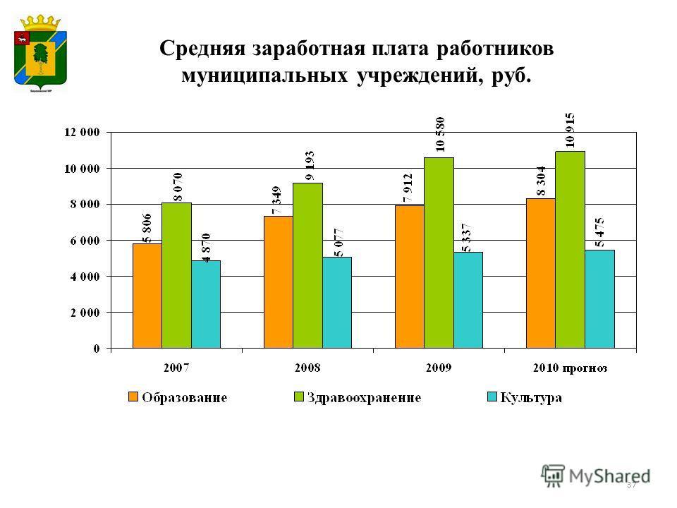 Средняя заработная плата работников муниципальных учреждений, руб. 37