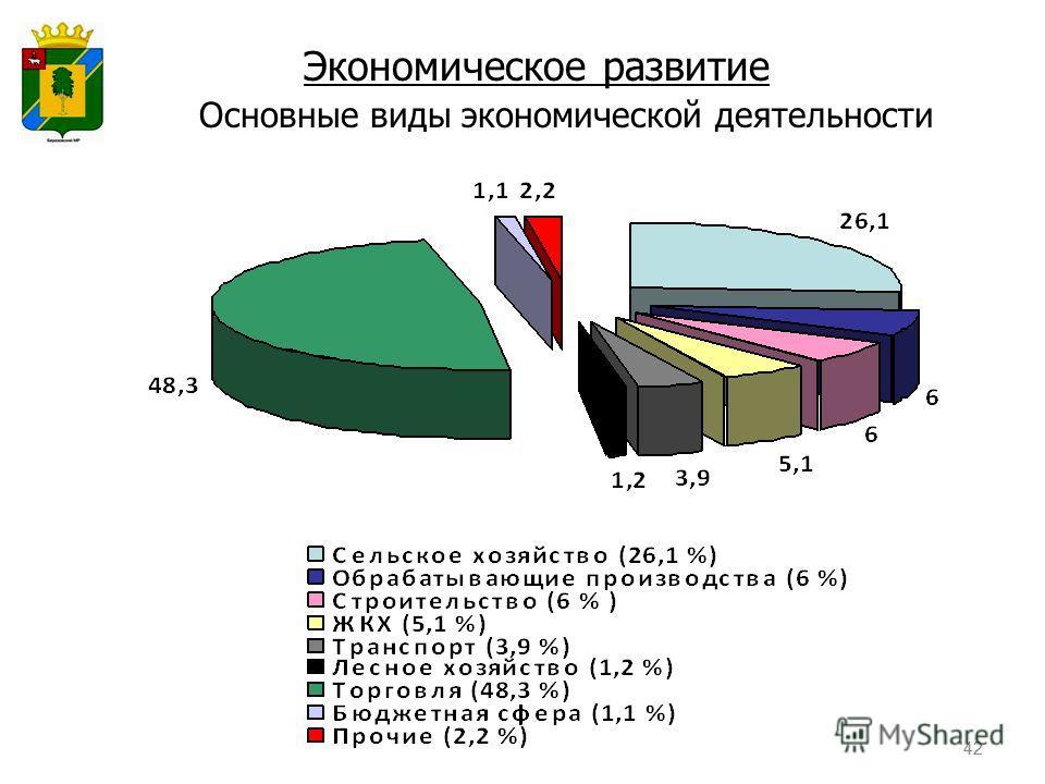 42 Основные виды экономической деятельности Экономическое развитие