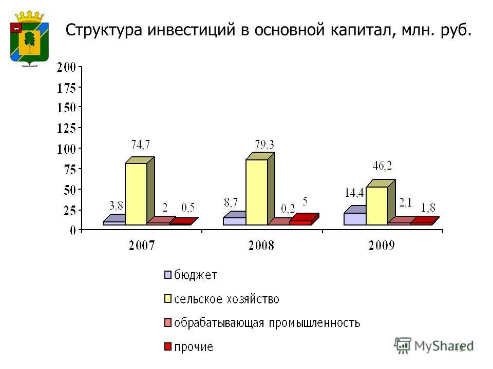 48 Структура инвестиций в основной капитал, млн. руб.
