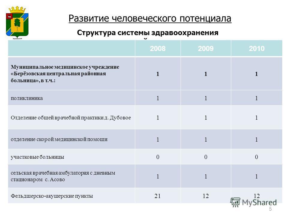 Структура системы здравоохранения района Развитие человеческого потенциала 200820092010 Муниципальное медицинское учреждение «Берёзовская центральная районная больница», в т.ч.: 111 поликлиника 111 Отделение общей врачебной практики д. Дубовое 111 от