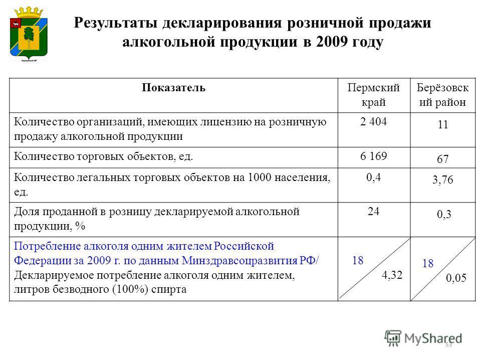 Результаты декларирования розничной продажи алкогольной продукции в 2009 году 53 ПоказательПермский край Берёзовск ий район Количество организаций, имеющих лицензию на розничную продажу алкогольной продукции 2 404 11 Количество торговых объектов, ед.