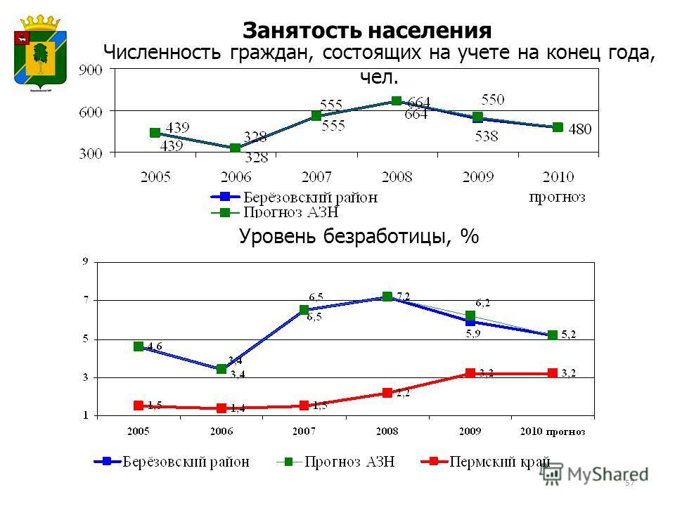 Занятость населения Уровень безработицы, % Численность граждан, состоящих на учете на конец года, чел. 57
