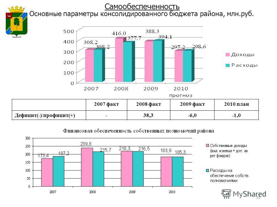 Основные параметры консолидированного бюджета района, млн.руб. Самообеспеченность 2007 факт2008 факт2009 факт2010 план Дефицит(-)/профицит(+)-38,3-6,0-1,0 69