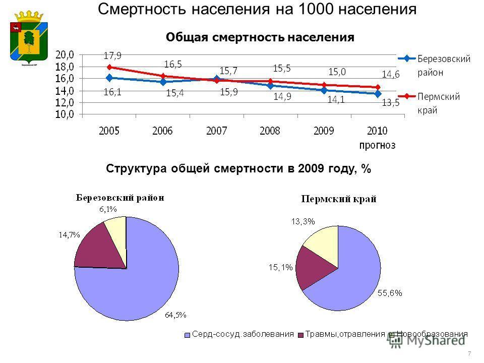 Общая смертность населения Смертность населения на 1000 населения Структура общей смертности в 2009 году, % 7