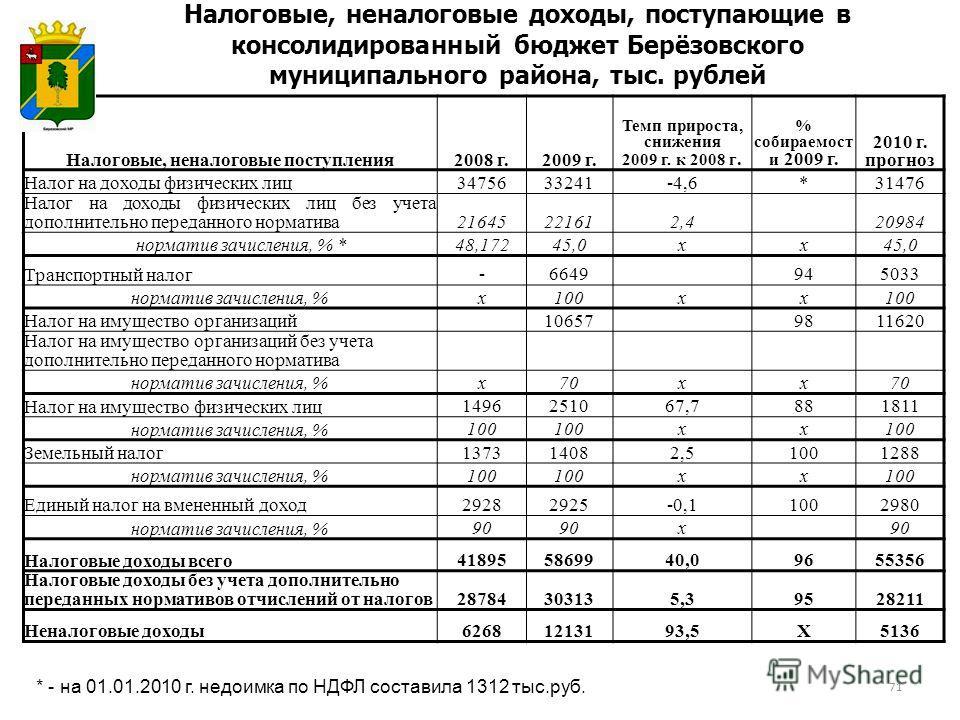 Налоговые, неналоговые доходы, поступающие в консолидированный бюджет Берёзовского муниципального района, тыс. рублей 71 * - на 01.01.2010 г. недоимка по НДФЛ составила 1312 тыс.руб. Налоговые, неналоговые поступления2008 г.2009 г. Темп прироста, сни