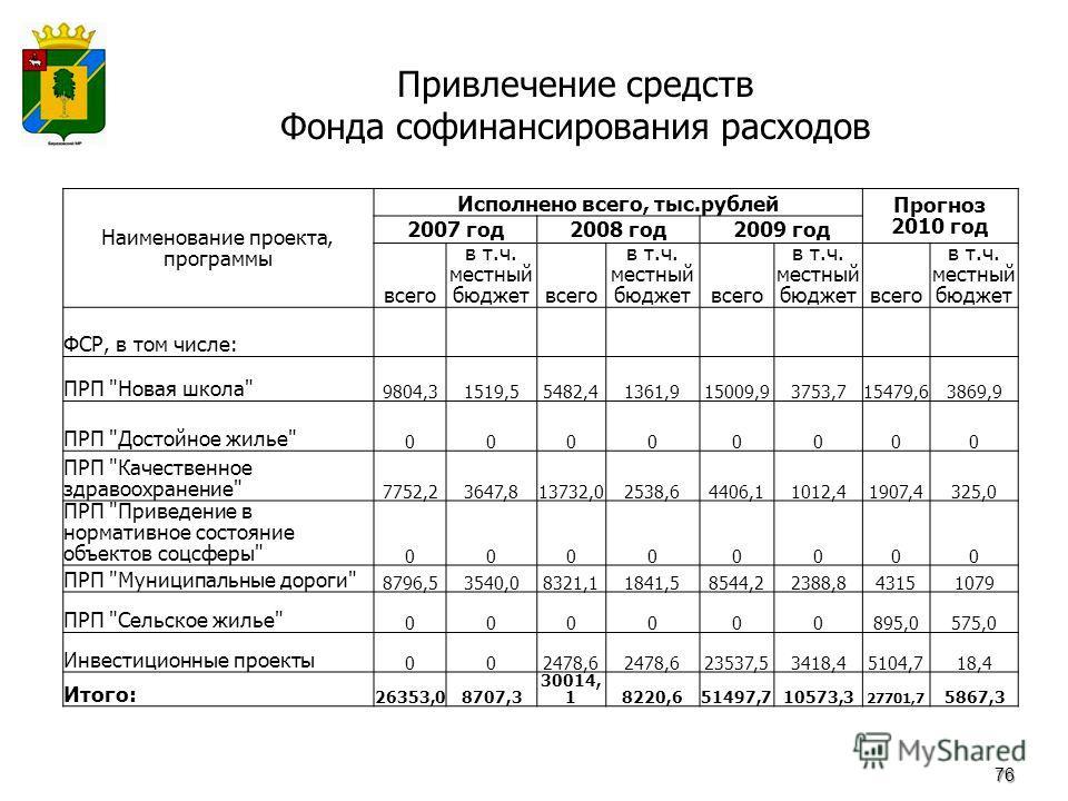 Привлечение средств Фонда софинансирования расходов 76 Наименование проекта, программы Исполнено всего, тыс.рублей Прогноз 2010 год 2007 год2008 год2009 год всего в т.ч. местный бюджетвсего в т.ч. местный бюджетвсего в т.ч. местный бюджетвсего в т.ч.