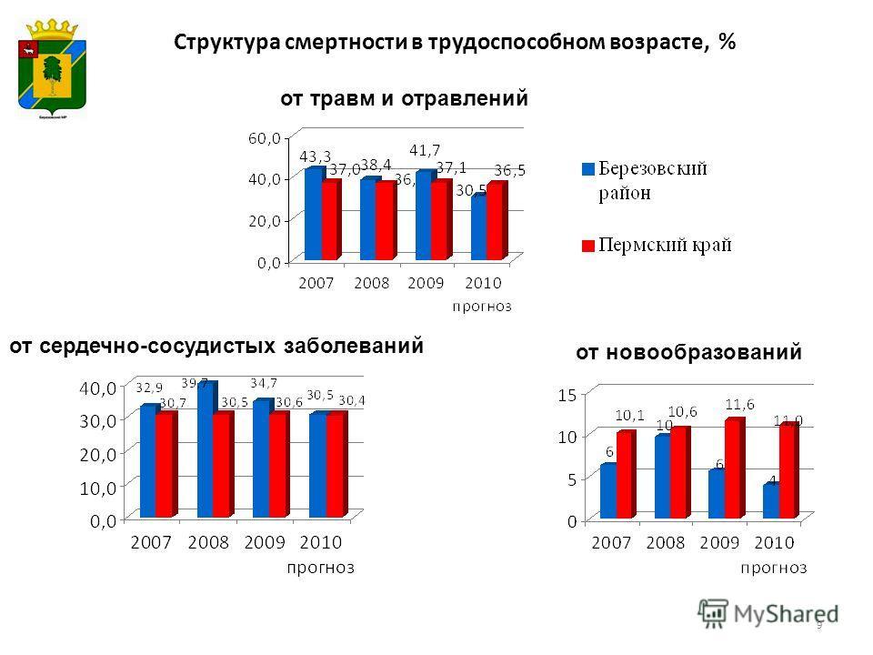 Структура смертности в трудоспособном возрасте, % от травм и отравлений от сердечно-сосудистых заболеваний от новообразований 9