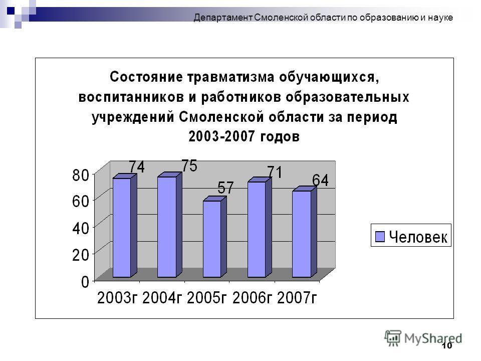 10 Департамент Смоленской области по образованию и науке