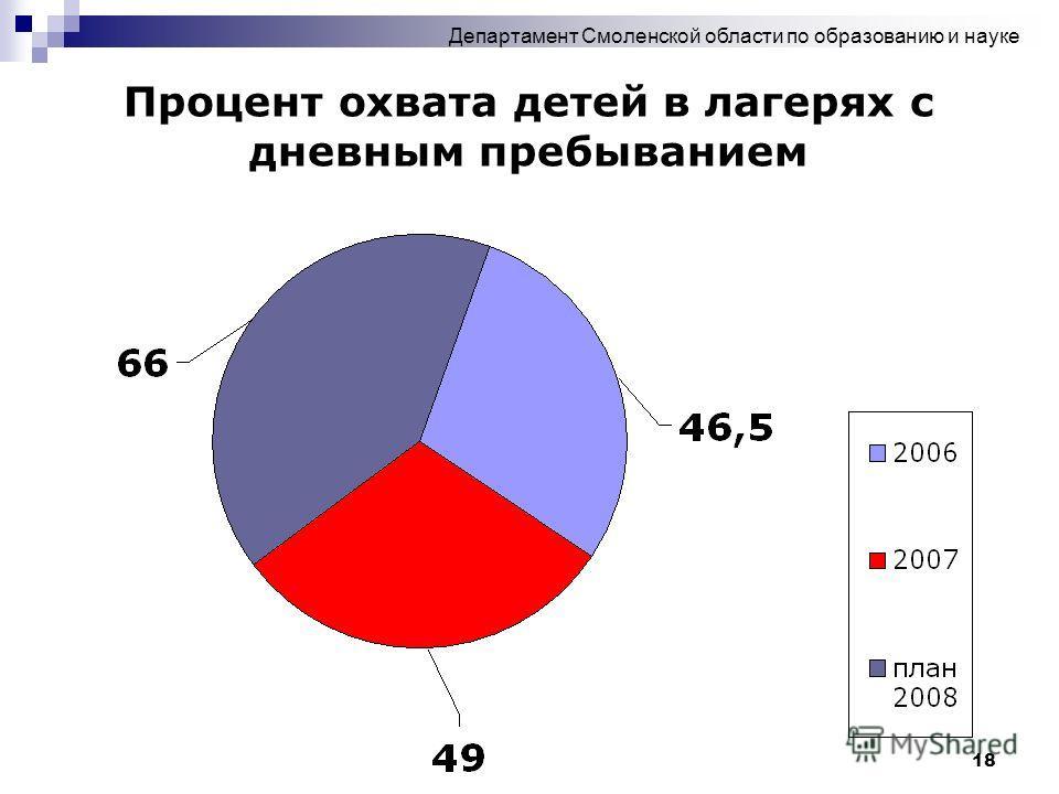 18 Процент охвата детей в лагерях с дневным пребыванием Департамент Смоленской области по образованию и науке