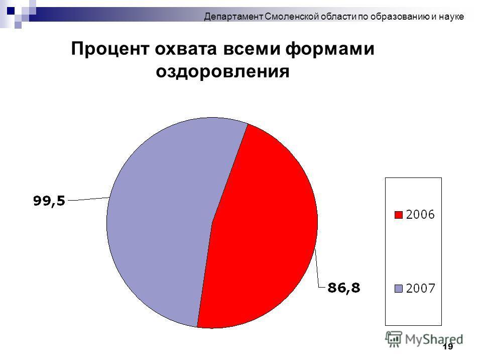 19 Департамент Смоленской области по образованию и науке Процент охвата всеми формами оздоровления