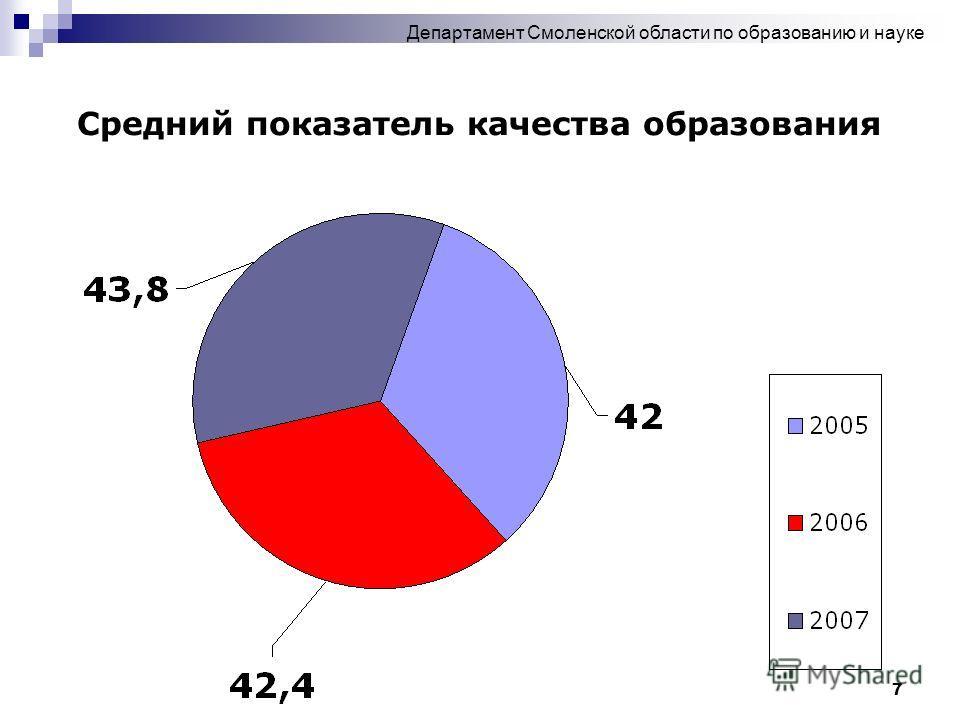 7 Средний показатель качества образования Департамент Смоленской области по образованию и науке