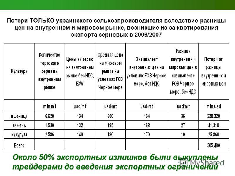 Потери ТОЛЬКО украинского сельхозпроизводителя вследствие разницы цен на внутреннем и мировом рынке, возникшие из-за квотирования экспорта зерновых в 2006/2007 Около 50% экспортных излишков были выкуплены трейдерами до введения экспортных ограничений