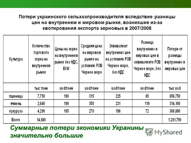 Потери украинского сельхозпроизводителя вследствие разницы цен на внутреннем и мировом рынке, возникшие из-за квотирования экспорта зерновых в 2007/2008 Суммарные потери экономики Укранины значительно большие