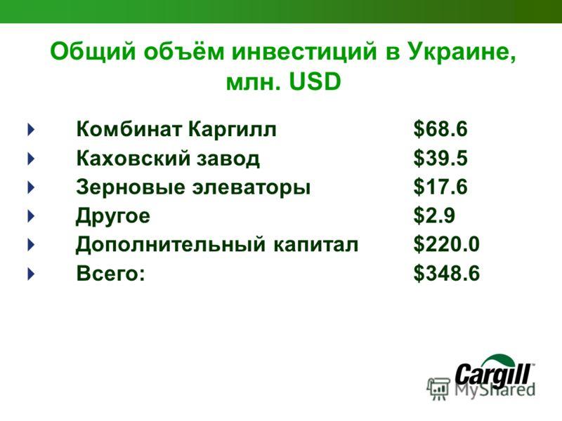 Общий объём инвестиций в Украине, млн. USD Комбинат Каргилл $68.6 Каховский завод $39.5 Зерновые элеваторы $17.6 Другое $2.9 Дополнительный капитал$220.0 Всего: $348.6
