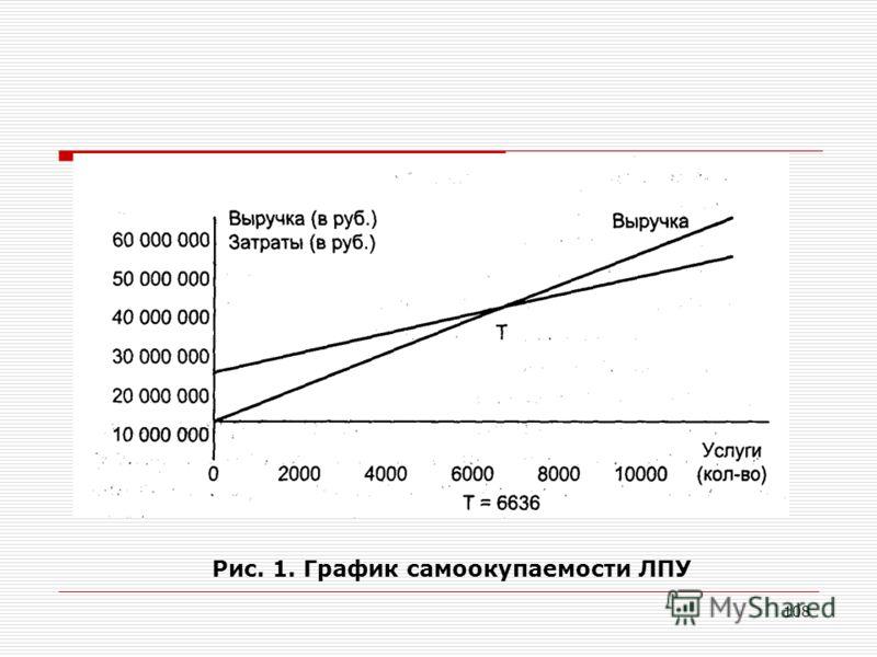 108 Рис. 1. График самоокупаемости ЛПУ