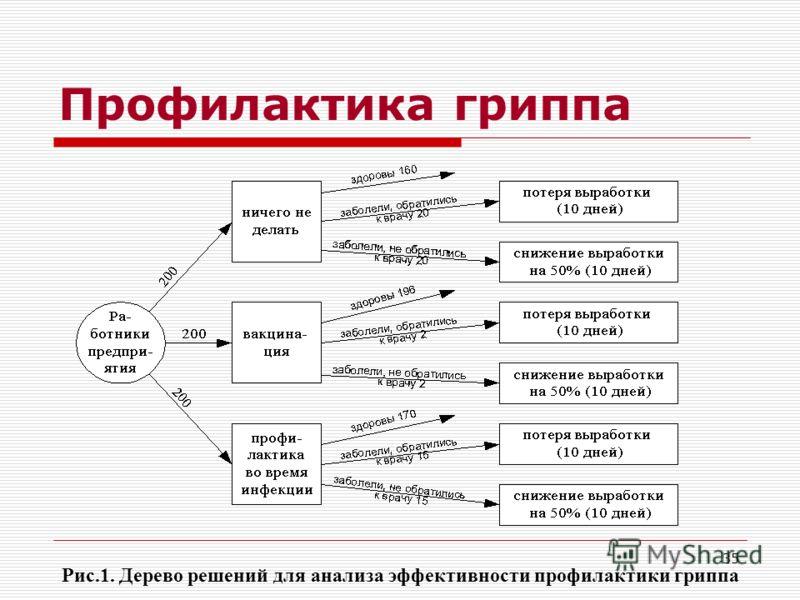 35 Профилактика гриппа Рис.1. Дерево решений для анализа эффективности профилактики гриппа