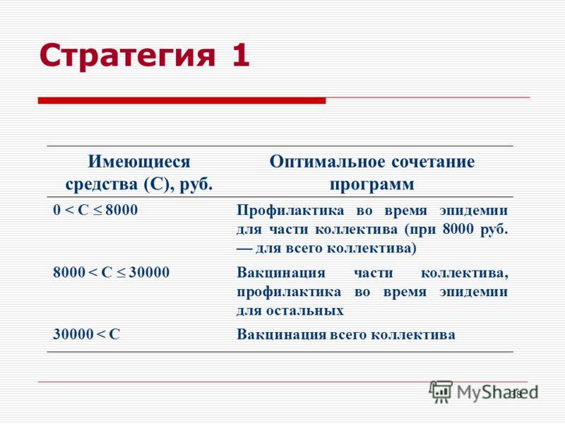 38 Стратегия 1 Имеющиеся средства (С), руб. Оптимальное сочетание программ 0 < C 8000 Профилактика во время эпидемии для части коллектива (при 8000 ру