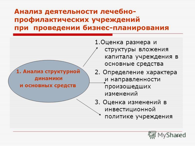 64 Анализ деятельности лечебно- профилактических учреждений при проведении бизнес-планирования 1.Оценка размера и структуры вложения капитала учрежден