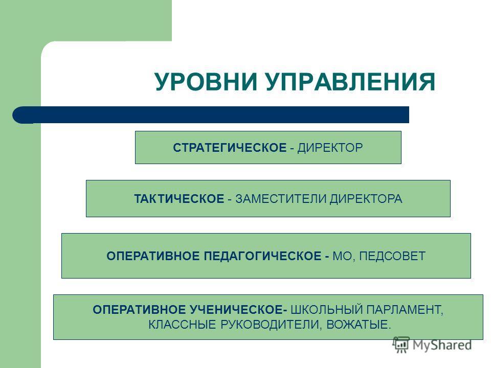 УРОВНИ УПРАВЛЕНИЯ СТРАТЕГИЧЕСКОЕ - ДИРЕКТОР ТАКТИЧЕСКОЕ - ЗАМЕСТИТЕЛИ ДИРЕКТОРА ОПЕРАТИВНОЕ ПЕДАГОГИЧЕСКОЕ - МО, ПЕДСОВЕТ ОПЕРАТИВНОЕ УЧЕНИЧЕСКОЕ- ШКОЛЬНЫЙ ПАРЛАМЕНТ, КЛАССНЫЕ РУКОВОДИТЕЛИ, ВОЖАТЫЕ.