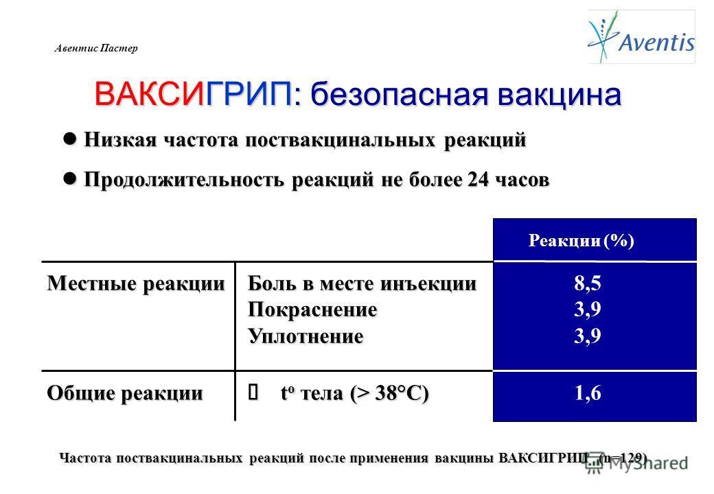 Авентис Пастер ВАКСИГРИП: безопасная вакцина Частота поствакцинальных реакций после применения вакцины ВАКСИГРИП (n=129) Местные реакции Общие реакции Боль в месте инъекции ПокраснениеУплотнение t о тела (> 38°C) t о тела (> 38°C) Реакции (%) 8,5 3,9