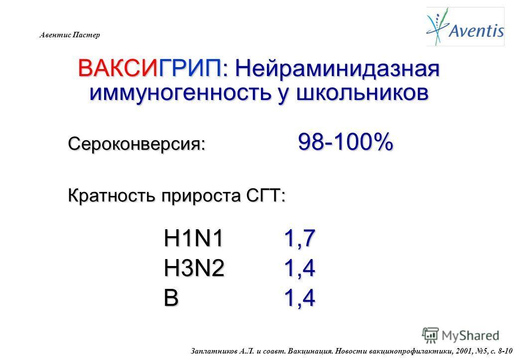 Авентис Пастер ВАКСИГРИП: Нейраминидазная иммуногенность у школьников Сероконверсия: 98-100% Кратность прироста СГТ: H1N1 1,7 H3N2 1,4 В 1,4 В 1,4 Заплатников А.Л. и соавт. Вакцинация. Новости вакцинопрофилактики, 2001, 5, с. 8-10
