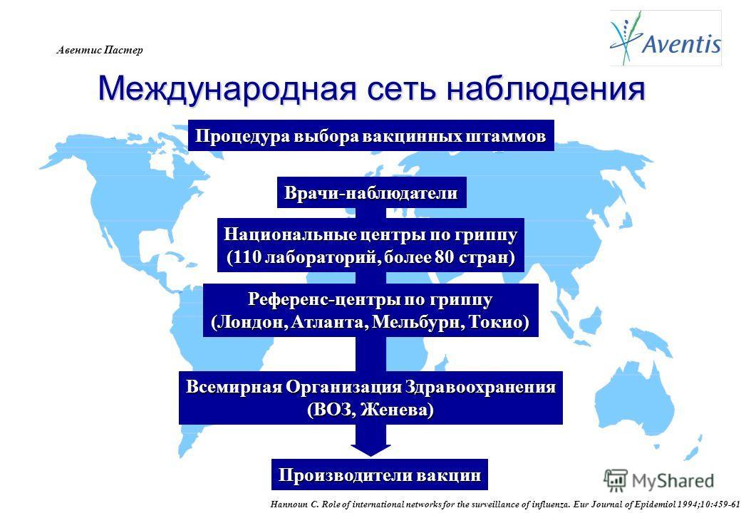 Авентис Пастер Международная сеть наблюдения Hannoun C. Role of international networks for the surveillance of influenza. Eur Journal of Epidemiol 1994;10:459-61 Врачи-наблюдатели Национальные центры по гриппу (110 лабораторий, более 80 стран) Всемир