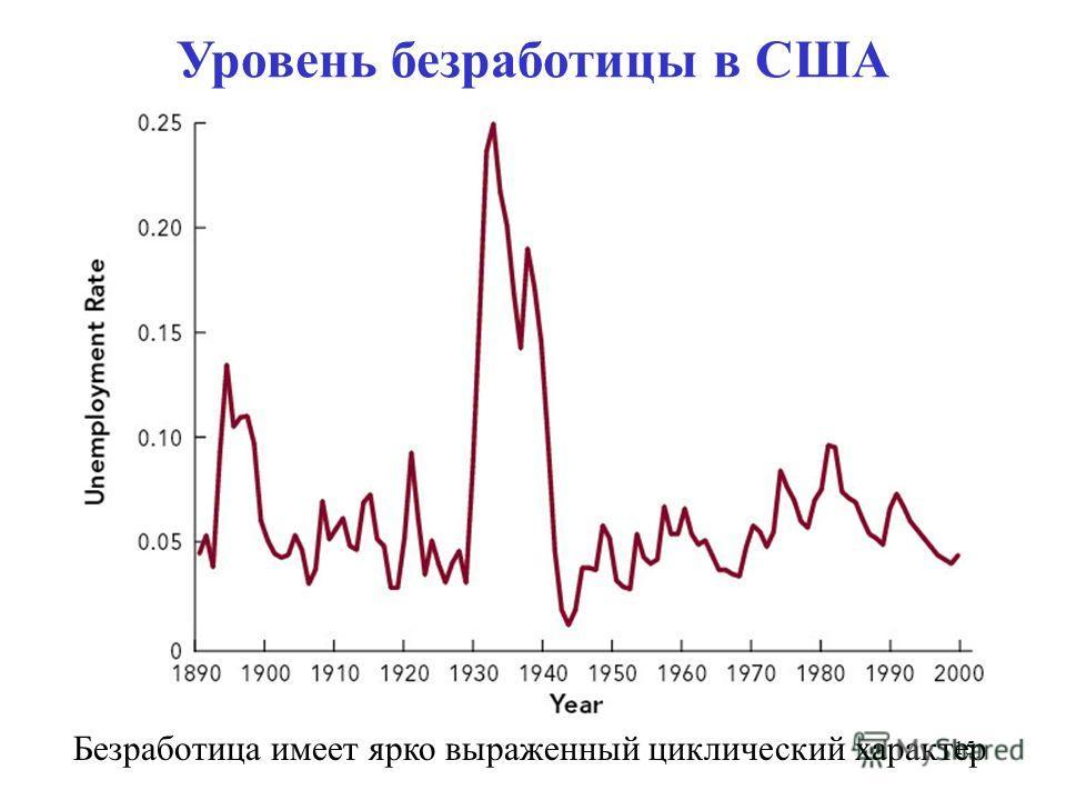 14 Отклонение безработицы от естественного уровня известно как циклическая безработица Циклическая безработица Циклическая безработица обусловлена спадами в экономическом цикле. Она существует, когда реальный фактический выпуск находится ниже потенци