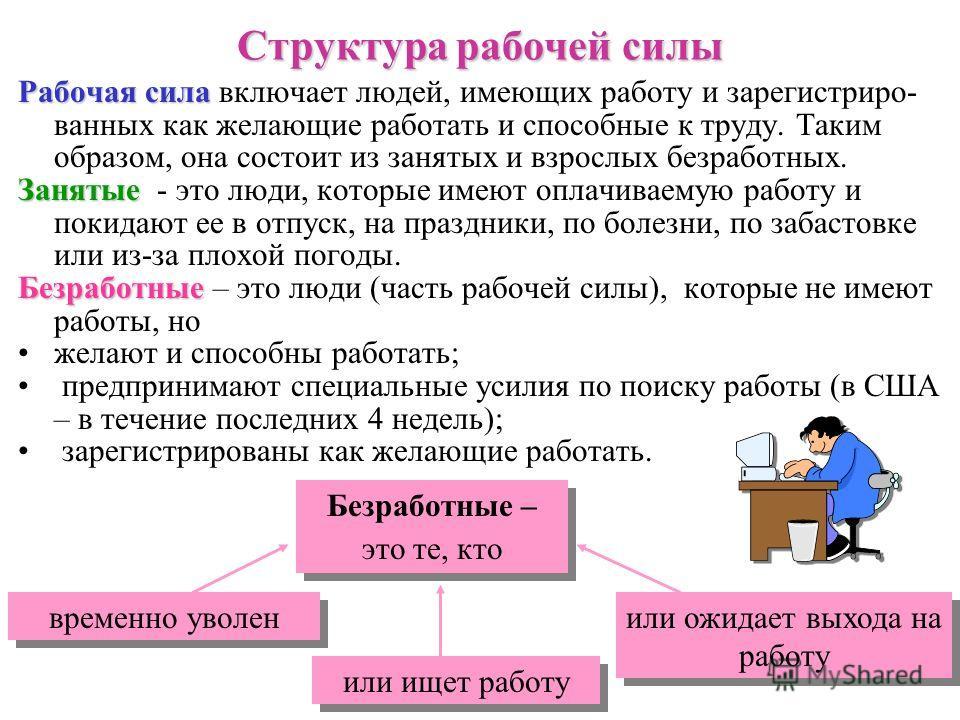 2 НаселениеНаселение Рабочая сила (L) Взрослое население Дети (до 16 лет) Дети Занятые (E) Не включаемые в рабочую силу (NL) Безработные (U) студенты; пенсионеры; пенсионеры; заключенные; заключенные; домохозяйки; домохозяйки; бродяги; бродяги; отчая
