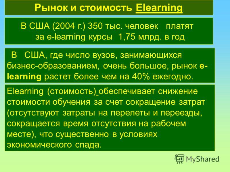 В США, где число вузов, занимающихся бизнес-образованием, очень большое, рынок e- learning растет более чем на 40% ежегодно. Рынок и стоимость ElearningElearning В США (2004 г.) 350 тыс. человек платят за e-learning курсы 1,75 млрд. в год Elearning (
