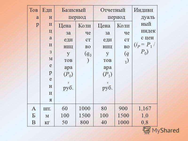 Тов а р Еди н и ц а и з м е р е н и я Базисный период Отчетный период Индиви дуаль ный индек с цен (i P = P 1 / P 0 ) Цена за еди ниц у тов ара (P 0 ), руб. Коли че ст во (q 0 ) Цена за еди ниц у тов ара (P 1 ), руб. Коли че ст во (q 1 ) АБВАБВ шт. м