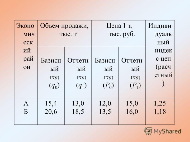 Эконо мич еск ий рай он Объем продажи, тыс. т Цена 1 т, тыс. руб. Индиви дуаль ный индек с цен (расч етный ) Базисн ый год (q 0 ) Отчетн ый год (q 1 ) Базисн ый год (P 0 ) Отчетн ый год (P 1 ) АБАБ 15,4 20,6 13,0 18,5 12,0 13,5 15,0 16,0 1,25 1,18
