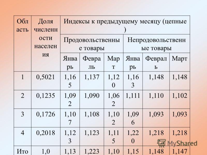 Обл асть Доля численн ости населен ия Индексы к предыдущему месяцу (цепные ) Продовольственны е товары Непродовольственн ые товары Янва рь Февра ль Мар т Янва рь Феврал ь Март 10,50211,16 5 1,1371,12 0 1,16 3 1,148 20,12351,09 2 1,0901,06 2 1,1111,11