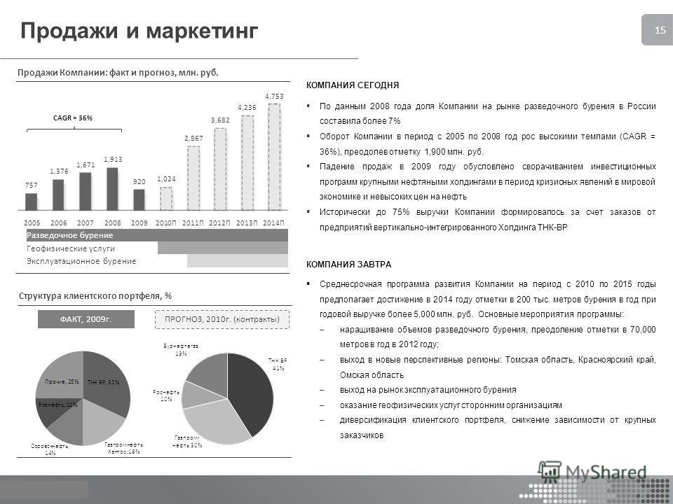© Апрель 2010 15 Продажи и маркетинг КОМПАНИЯ СЕГОДНЯ По данным 2008 года доля Компании на рынке разведочного бурения в России составила более 7% Оборот Компании в период с 2005 по 2008 год рос высокими темпами (CAGR = 36%), преодолев отметку 1,900 м