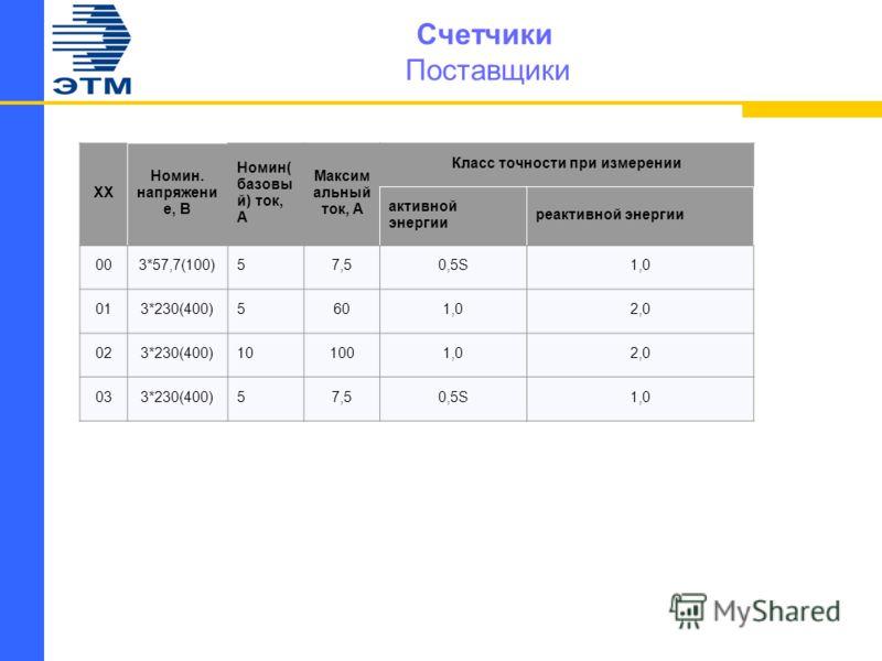 Счетчики Поставщики XX Номин. напряжени е, В Номин( базовы й) ток, А Максим альный ток, А Класс точности при измерении активной энергии реактивной энергии 003*57,7(100)57,50,5S1,0 013*230(400)5601,02,0 023*230(400)101001,02,0 033*230(400)57,50,5S1,0