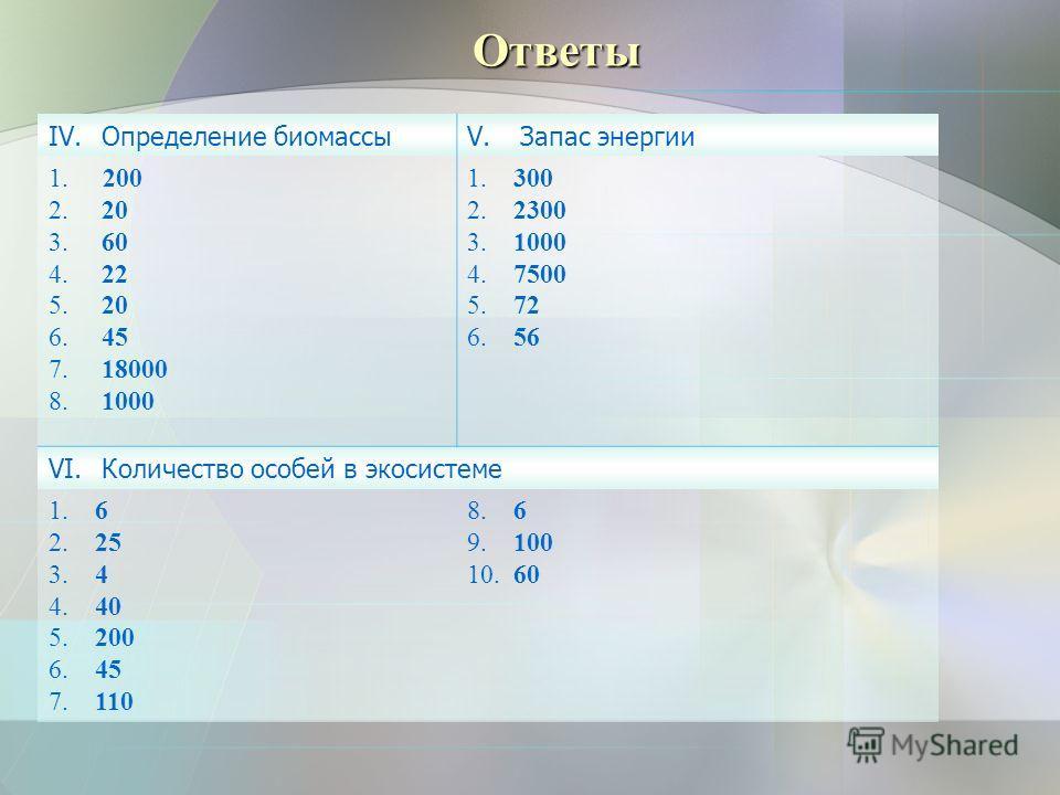 Ответы ОТВЕТЫ IV.Определение биомассыV.Запас энергии 1. 200 2. 20 3. 60 4. 22 5. 20 6. 45 7. 18000 8. 1000 1. 300 2. 2300 3. 1000 4. 7500 5. 72 6. 56 VI.Количество особей в экосистеме 1. 6 2. 25 3. 4 4. 40 5. 200 6. 45 7. 110 8. 6 9. 100 10. 60