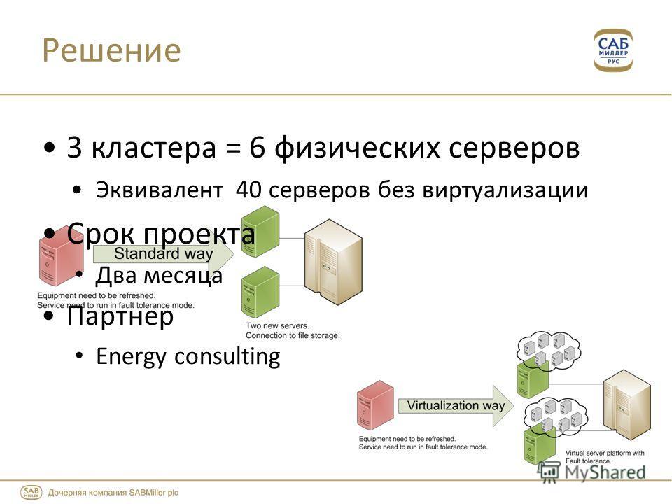 3 кластера = 6 физических серверов Эквивалент 40 серверов без виртуализации Срок проекта Два месяца Партнер Energy consulting Решение