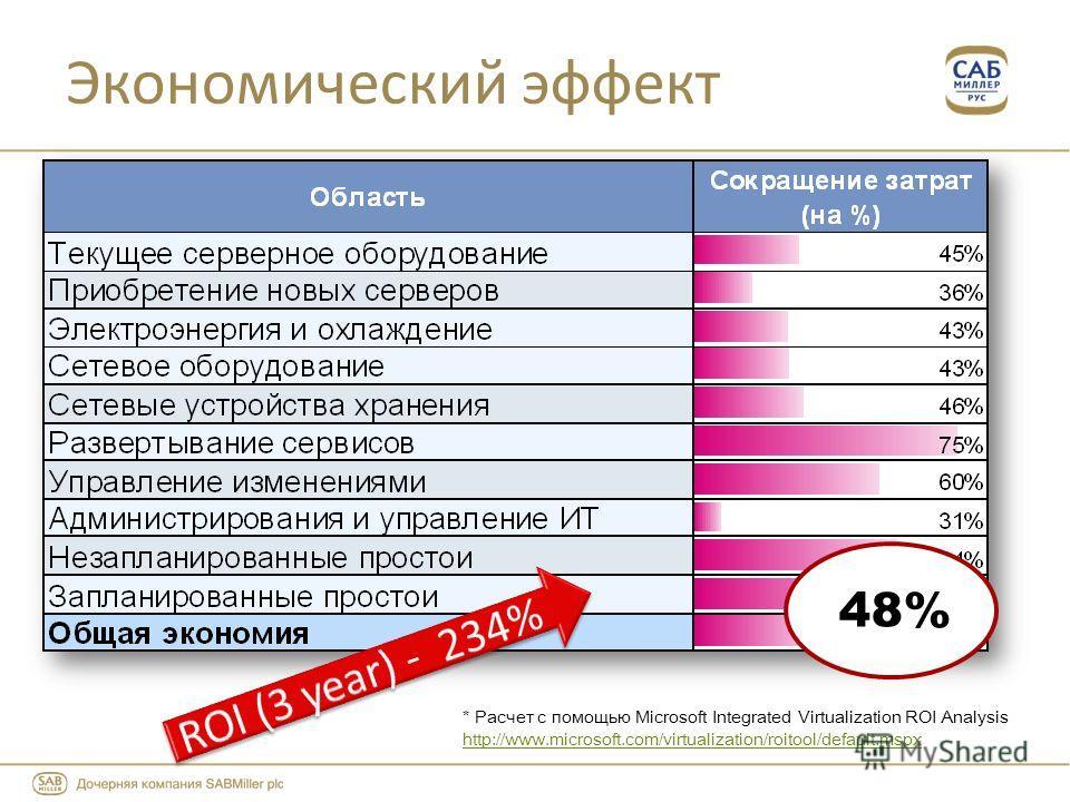 Экономический эффект * Расчет с помощью Microsoft Integrated Virtualization ROI Analysis http://www.microsoft.com/virtualization/roitool/default.mspx http://www.microsoft.com/virtualization/roitool/default.mspx 48%