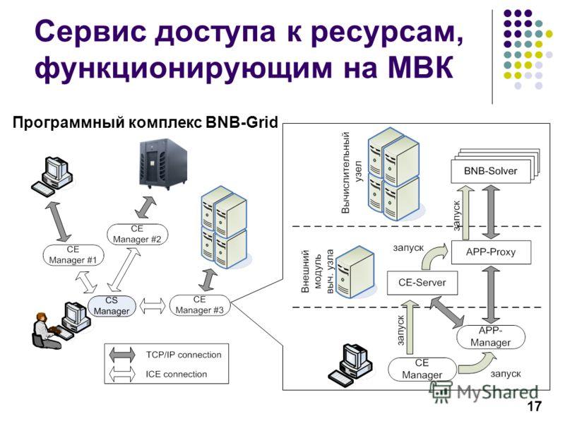 17 Сервис доступа к ресурсам, функционирующим на МВК Программный комплекс BNB-Grid
