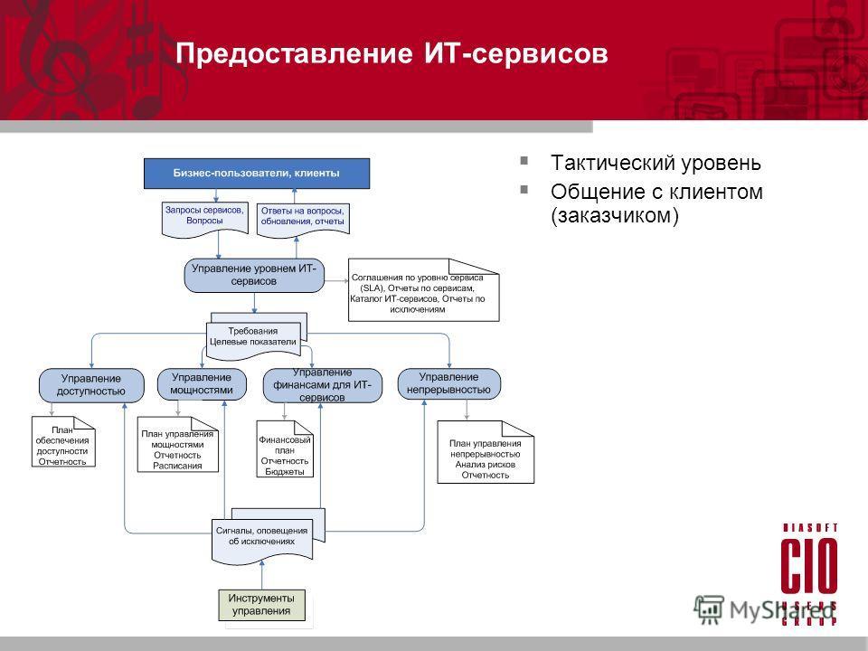 Предоставление ИТ-сервисов Тактический уровень Общение с клиентом (заказчиком)